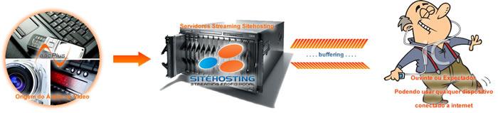 Funciosamento do Streaming