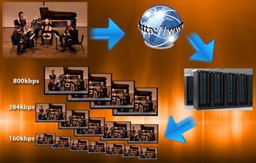 adaptive bitrate streaming transcoder onDemand infografico