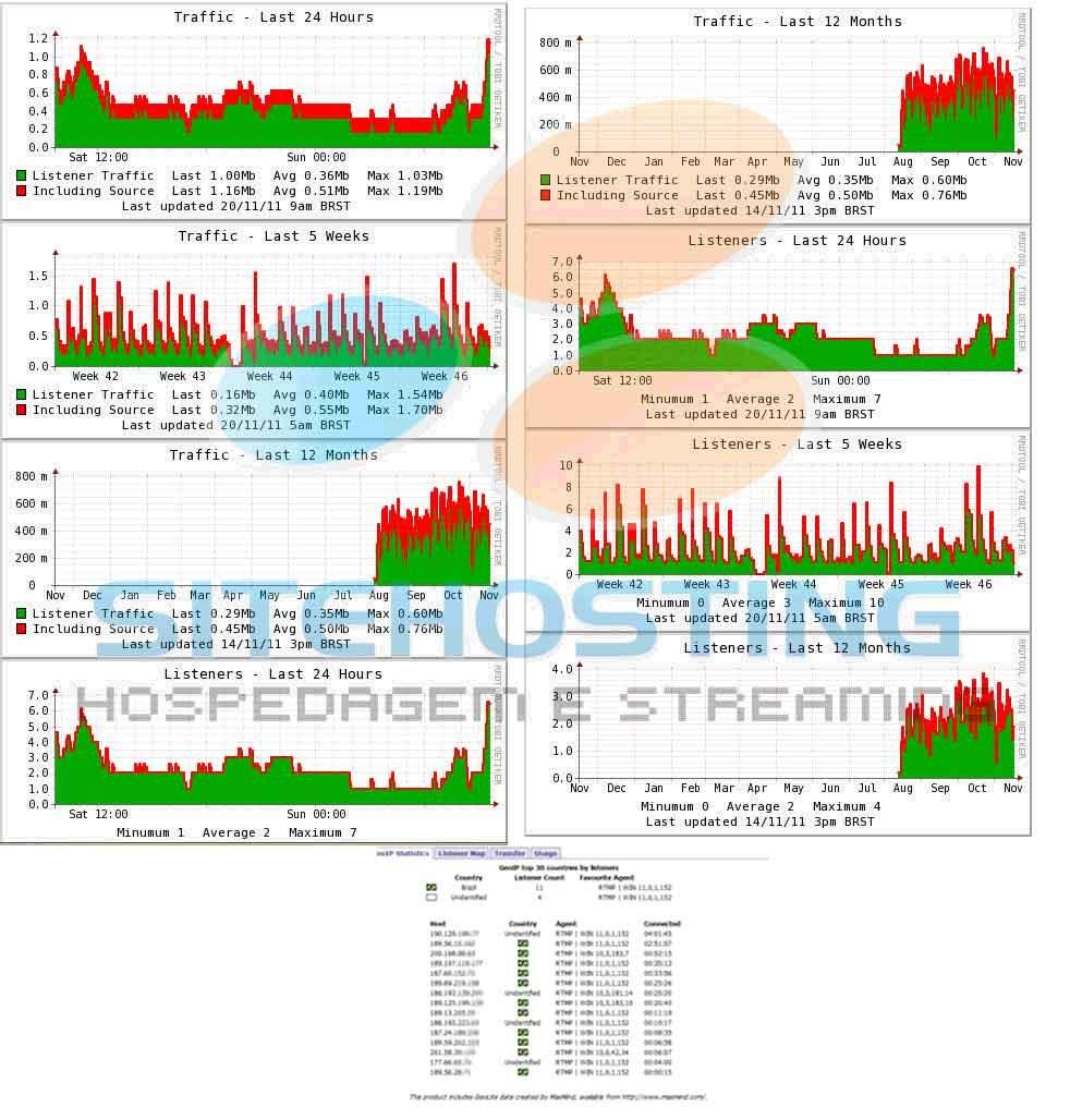 estatistica transmissao de video