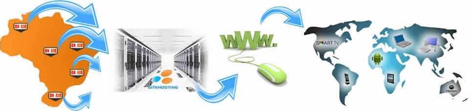 funcionamento streaming de video pela internet 1